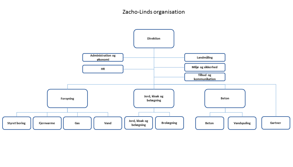 Zacho-Linds organisation