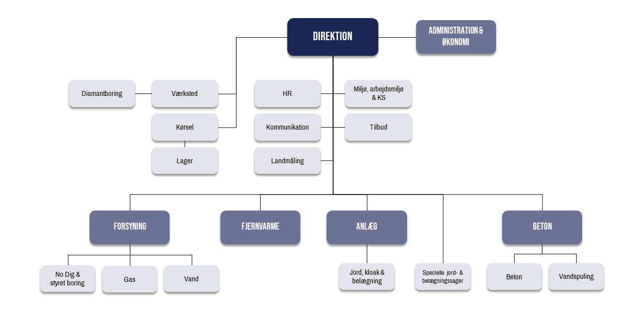 Organisationsdiagram-for-Zacho-Lind