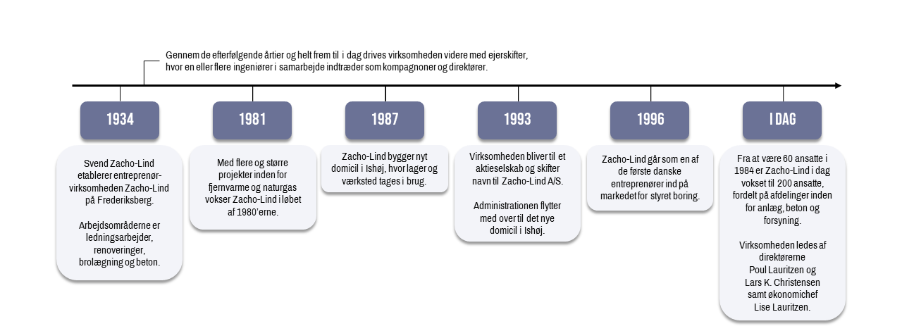 Organisationsdiagram-for-Zacho-Lind
